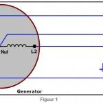 Krachtstroom-generator