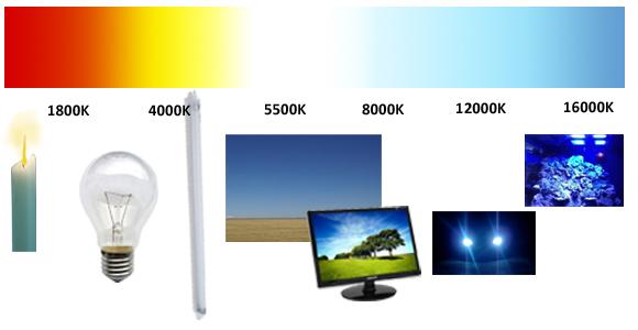 Kleurtemperatuur spectrum