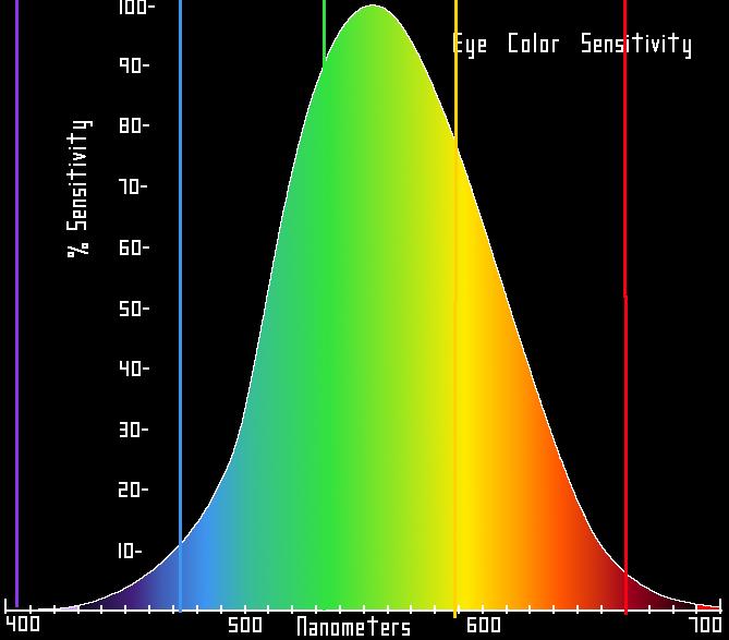 Gevoeligheid menselijk oog binnen het kleurenspectrum