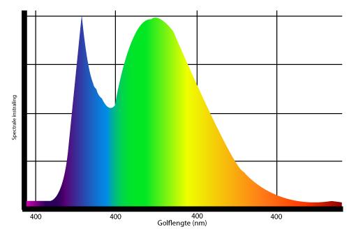 Spectrum Golflengte kleuren LED verlichting