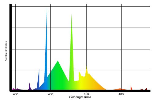 Spectrum Golflengte kleuren TL verlichting